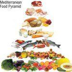 mediteranean food guide pyramid