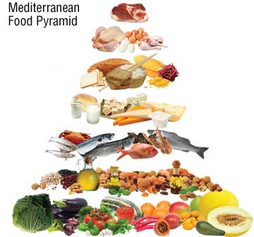 The Mediterranean Diet Is It For You